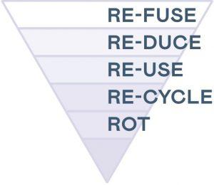 Zero Waste Piramide